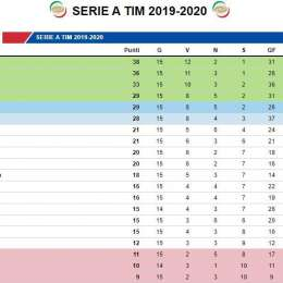 CLASSIFICA – Il Parma aggancia il Napoli, si fa sotto anche il Milan