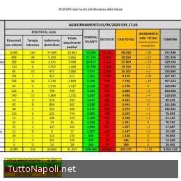 Coronavirus, i dati divisi per regione: 56 nuovi contagiati in Liguria, 50 in Lombardia
