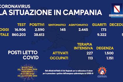 Campania: 2.590 positivi con 17mila tamponi