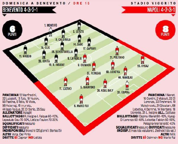 Gazzetta: Benevento-Napoli, cambia la formazione. Sorpresa in attacco