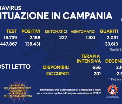 Campania, i positivi sono 2158 (su meno di 16mila tamponi)