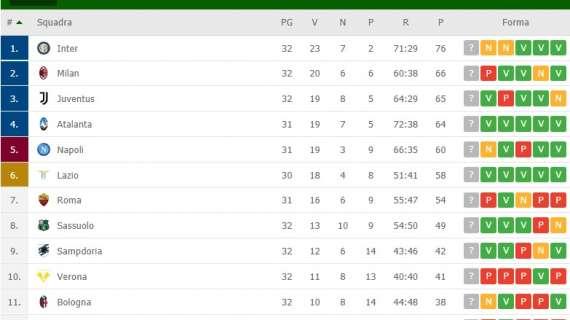CLASSIFICA – La Juve torna terza, Inter a +10 sul Milan