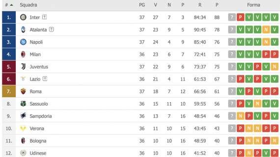CLASSIFICA – Napoli al terzo posto! Sorpasso sulla Juve e Champions ad un passo