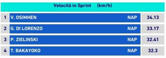 TABELLA – Una freccia a Firenze: Osimhen ha superato i 34km/h!