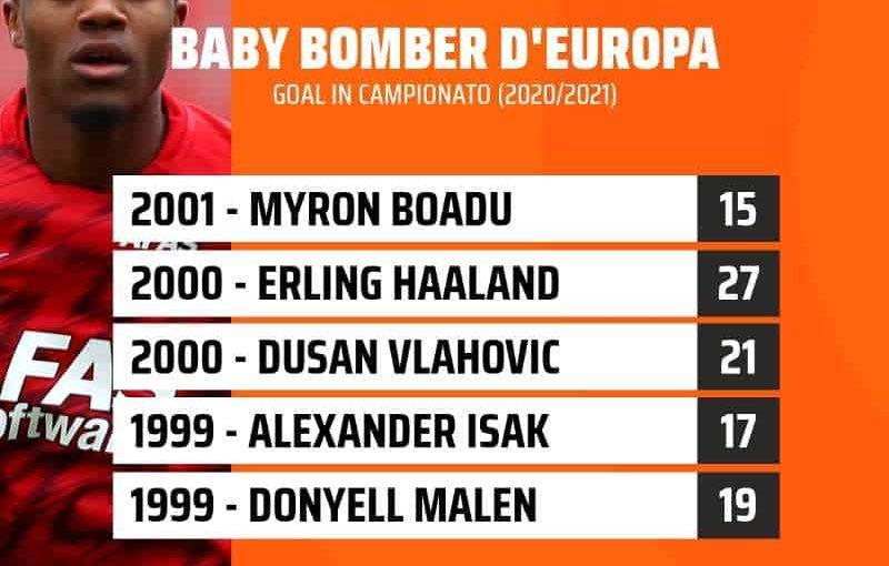 Napoli su Boadu, è il miglior bomber under 21 d'Europa