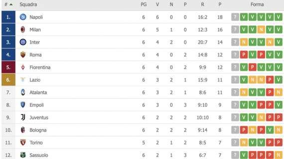 CLASSIFICA – Il Napoli torna al comando: azzurri a +2 sul Milan e +4 sull'Inter